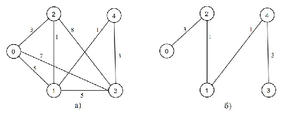 Алгоритм Прима поиска